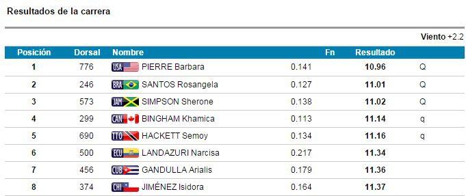Isidora Jiménez no clasifica a la final de los 100 metros plano mujeres