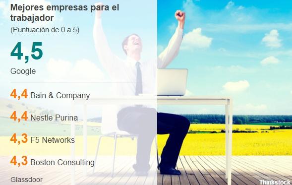 Las cinco mejores empresas para trabajar en el mundo, según sus empleados