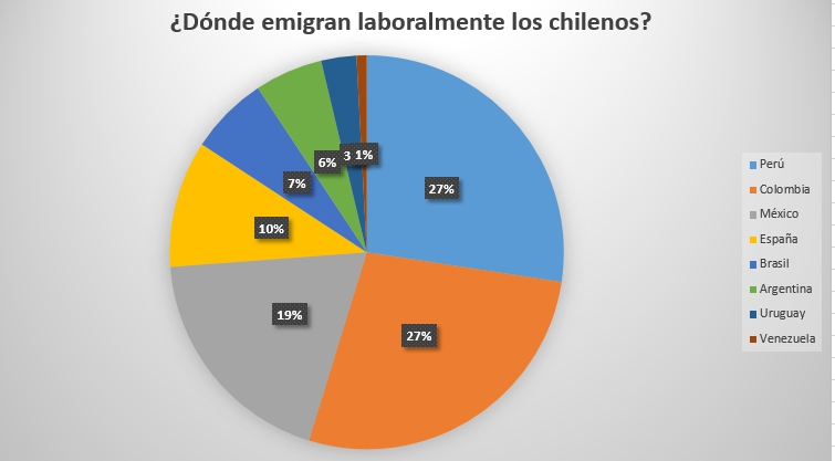 Trabajo en chile para extranjeros