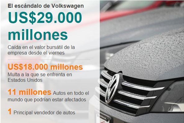 Cómo llegó Volkswagen a una de las peores crisis de su historia