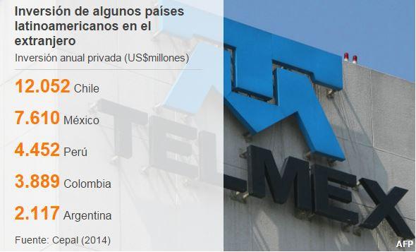 Cuáles son los países latinoamericanos que más exportan e invierten en el exterior