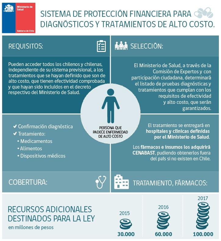 InfografÍa ley Ricarte Soto