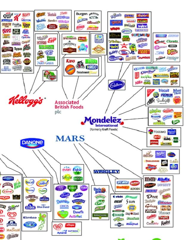 Continuación del gráfico de Intermón Oxfam sobre empresas de alimentación que controlan el mercado a través de centenares de marcas.
