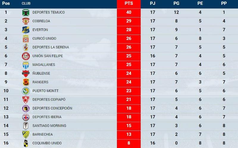 Tabla De Posiciones Serie A 2015 2016 Televisa Deportes