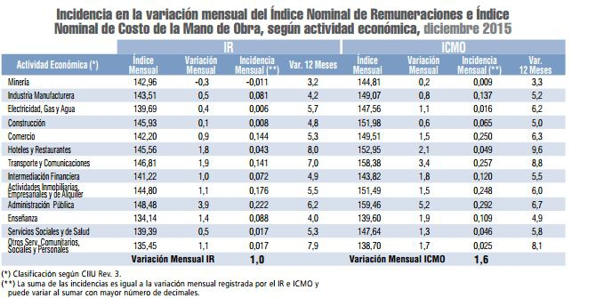 Costo de mano de obra imss 2016 costo de mano de obra imss for Precios mano de obra construccion 2016 espana