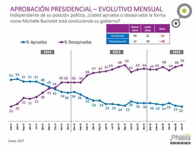 Cadem: Desaprobación a Bachelet y reformas emblemáticas llegan a su nivel histórico más alto