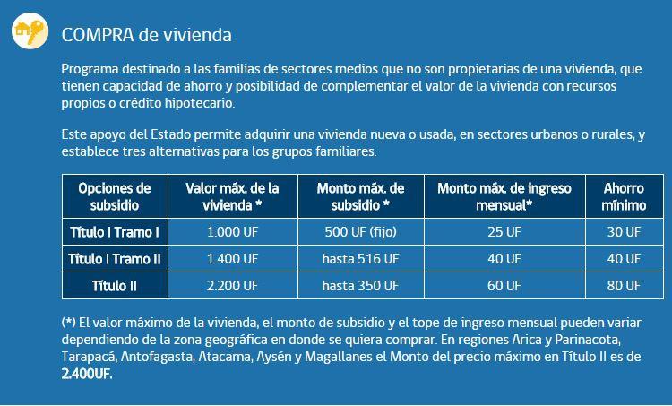 Minvu define fecha para última postulación al Subsidio de Vivienda en 2016