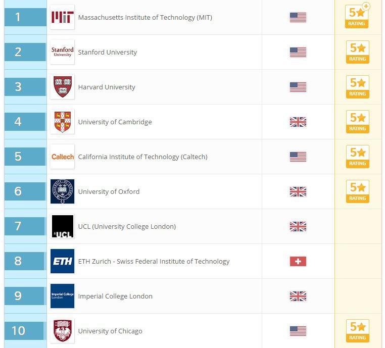 Ranking QS: una universidad chilena entra por primera vez a las 150 mejores del mundo