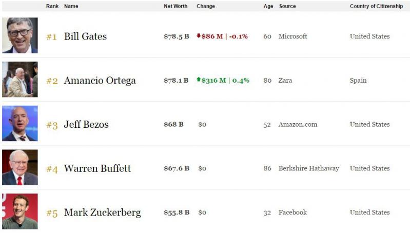 Dueño de Zara vuelve a superar a Bill Gates como hombre más rico del mundo