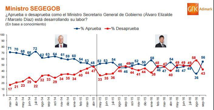 Aprobación a Michelle Bachelet aumentó al 23 en septiembre según encuesta