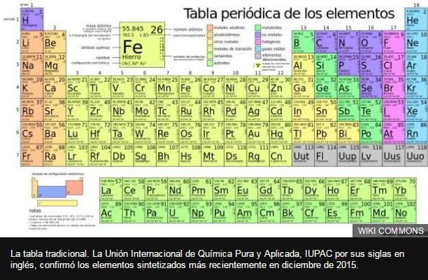 La tabla peridica de elementos que te dice para qu sirven tele 13 la tabla tradicional la unin internacional de qumica pura y aplicada iupac por sus urtaz Images