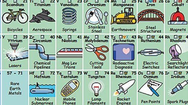 adems de las ilustraciones la tabla incluye una segunda hoja en la que los recuadros - Tabla Periodica Usos