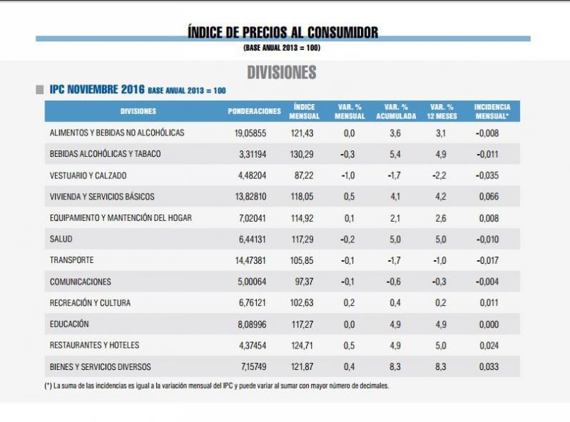 Tabla De Ipc Ao 2016 | tabla de ipc ao 2016 valor ipc 2016