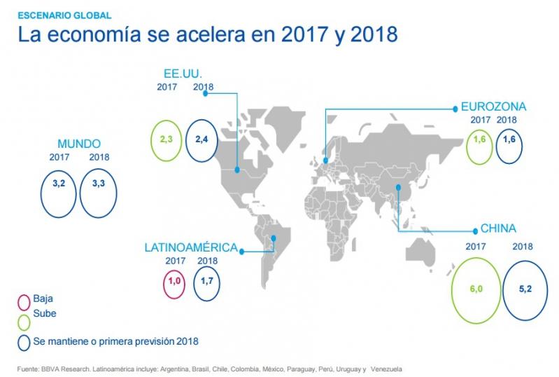 Crecimiento mundial