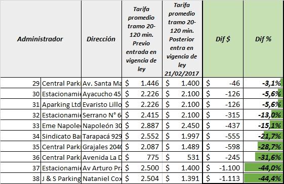 Precios de estacionamientos subieron hasta 75 tras nueva for Listado de empresas malaguenas