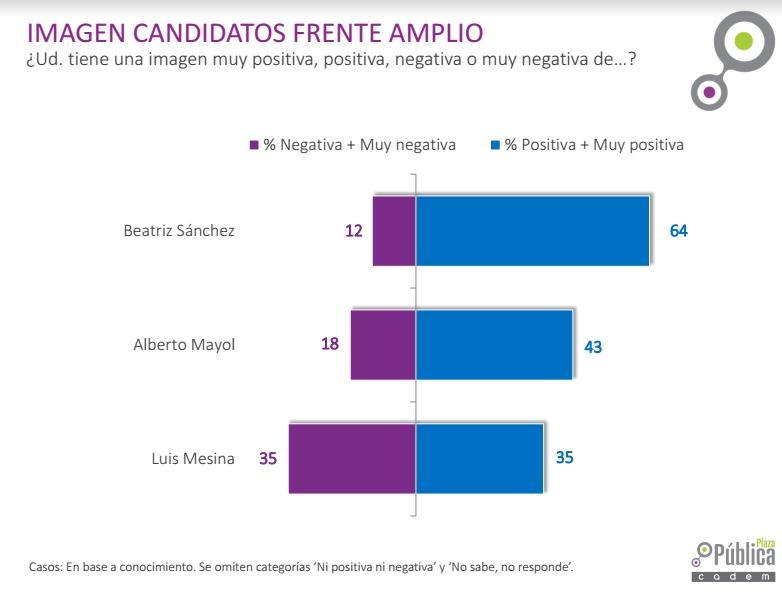 La UDI proclamó a Piñera como su candidato presidencial