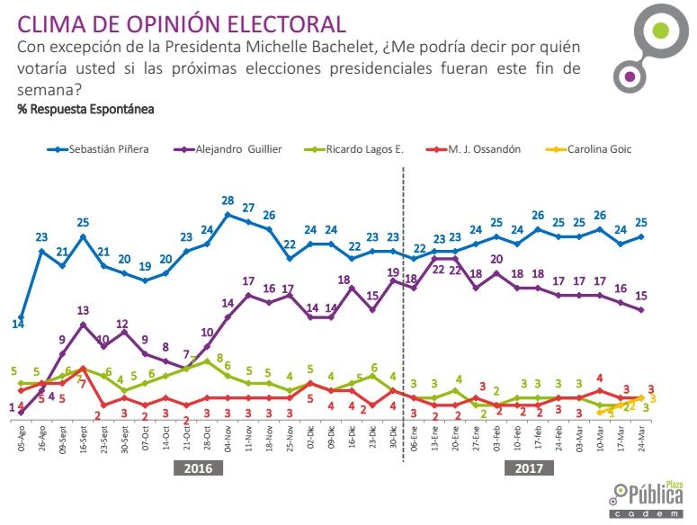 Cadem: Beatriz Sánchez lidera preferencias del Frente Amplio