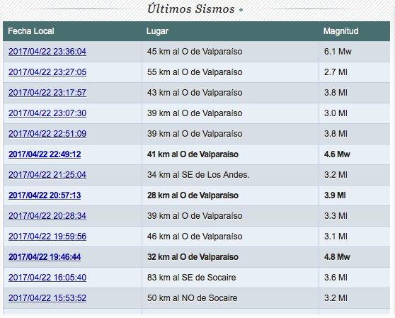 Fuerte sismo sacude el centro de Chile