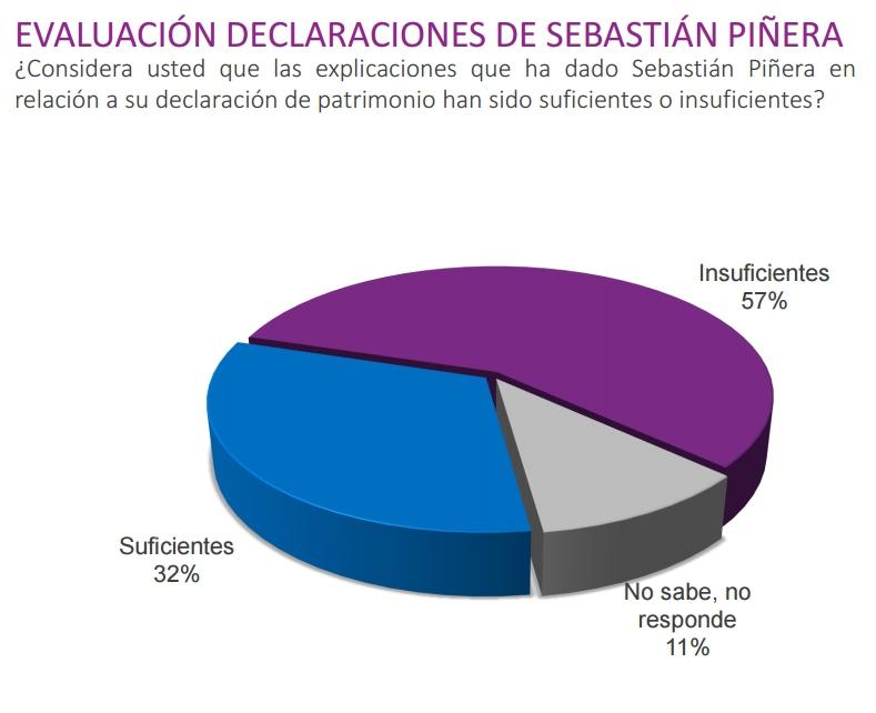 Cadem: 45% asegura que fideicomiso de Piñera no evitará conflictos de interés