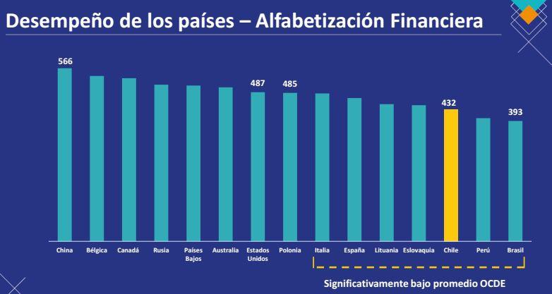 Estudiantes chilenos demuestran baja comprensión financiera en prueba OCDE