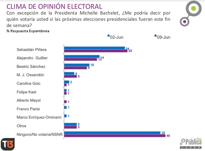 Piñera y Ossandón suben mientras Goic sigue bajando — Encuesta Cadem