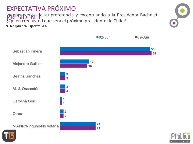 Cadem: Piñera crece mientras Guillier y Sánchez bajan