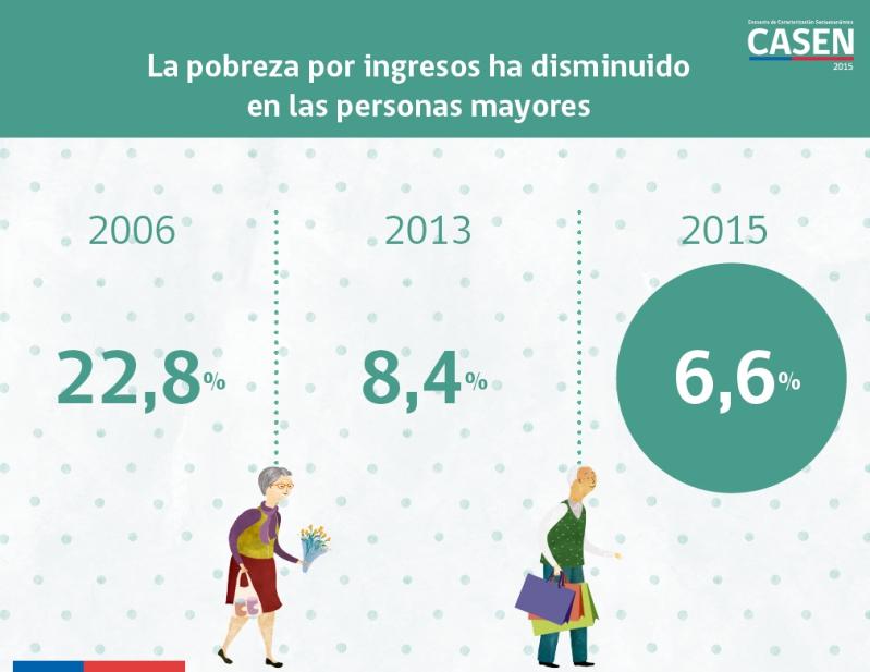 Pobreza disminuye 16 puntos porcentuales en la tercera edad — Casen Adulto Mayor