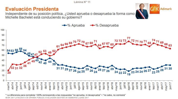 Presidenta Bachelet obtiene su menor desaprobación en los últimos dos años — Adimark