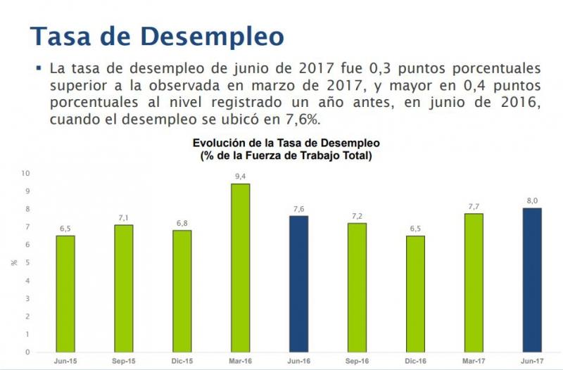 Desempleo en el Gran Santiago subió a 8% durante junio