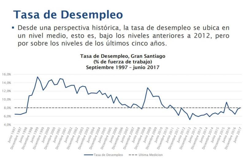 Desempleo en el Gran Santiago llegó a 8% en junio