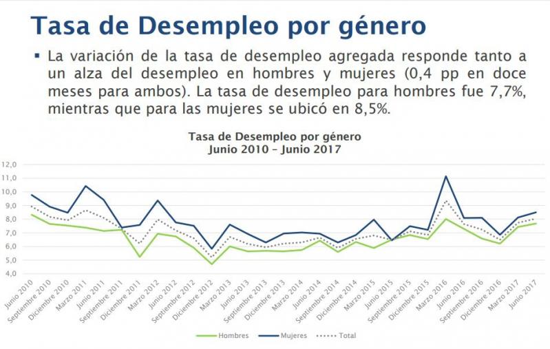 Desempleo en Santiago alcanza el 8% en junio de 2017 — Microdatos