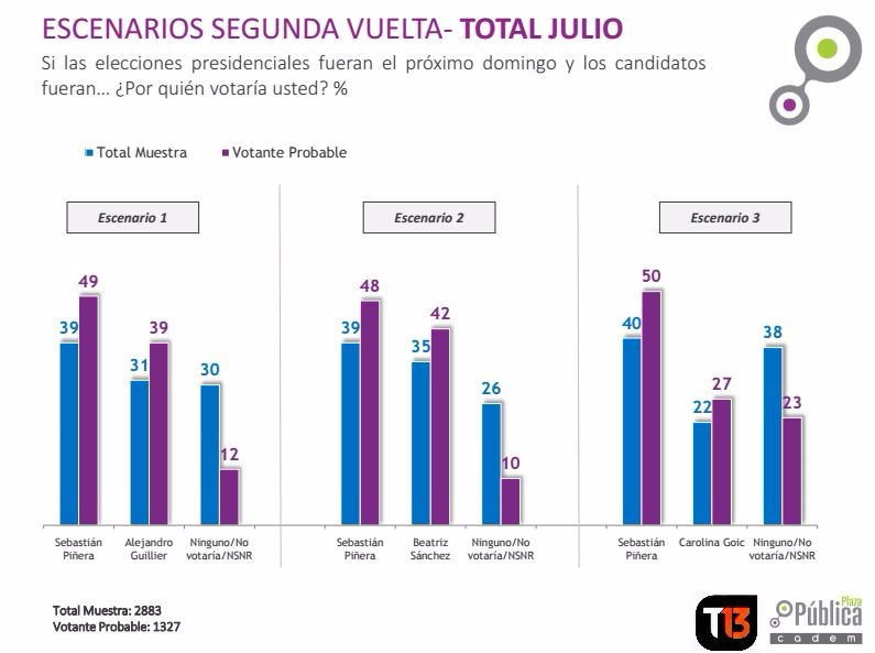 Sebastián Piñera lidera en los tres escenarios de segunda vuelta