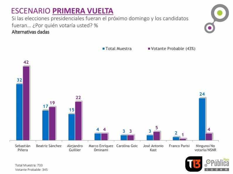 El ex presidente sigue liderando la encuesta entre los votantes probables de las elecciones presidenciales.