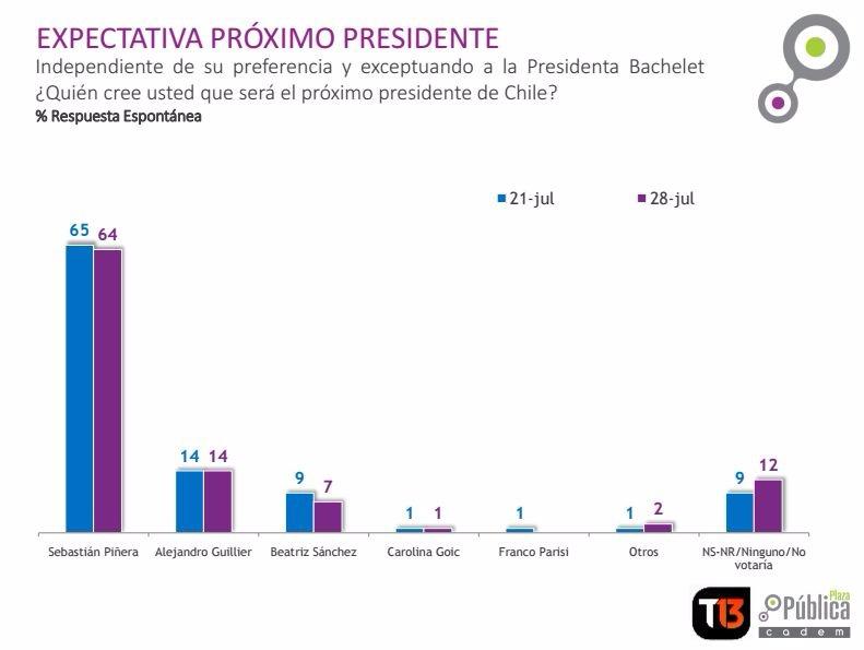 Los encuestados tienen la expectativa de que Sebastián Piñera ganará las elecciones.