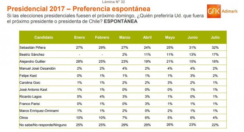 Piñera se consolida en primer lugar y Sánchez pasó a Guillier — Adimark