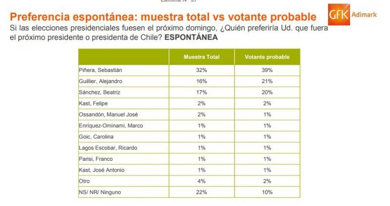 Adimark: Sebastián Piñera se consolida en el primer lugar