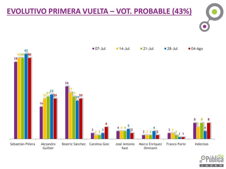 Cadem: Piñera lidera, Sánchez y Guillier empatados y Goic incrementa su respaldo