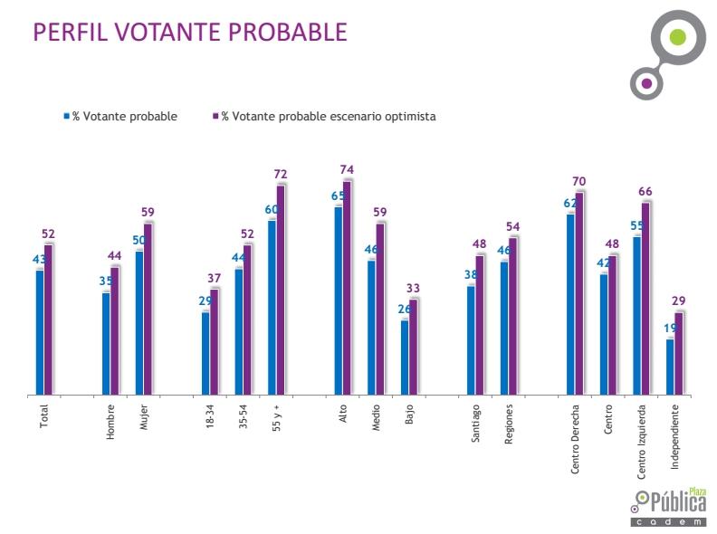 Piñera lidera con 40% y Guillier desplaza a Beatriz Sánchez — Cadem