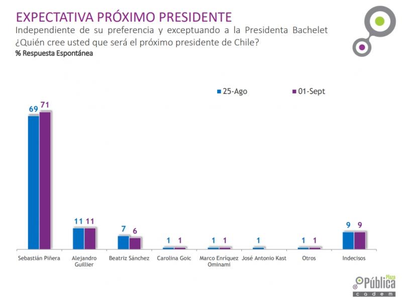 "Sebastián Piñera supera con ventaja a sus adversarios en lo que respecta a ""expectativa presidencial"""