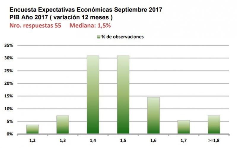 Expertos suben a 1,5% proyección de crecimiento para 2017