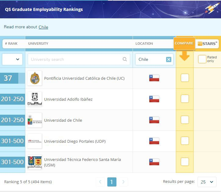 QS: universidad chilena destaca en el top 50 de empleabilidad