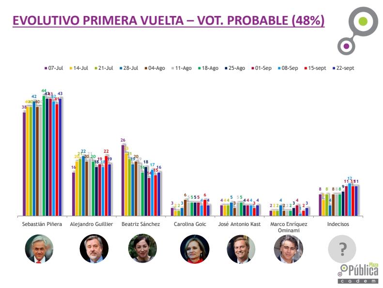 El ex mandatario sigue liderando las preferencias entre los votantes probables del sondeo.