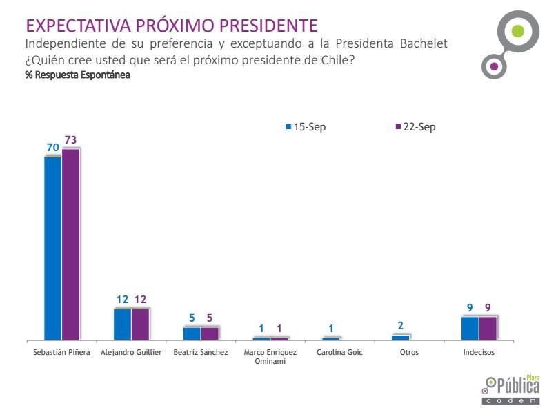 Un 71% los participantes del sondeo cree que Sebastián Piñera va a ganar las elecciones en noviembre