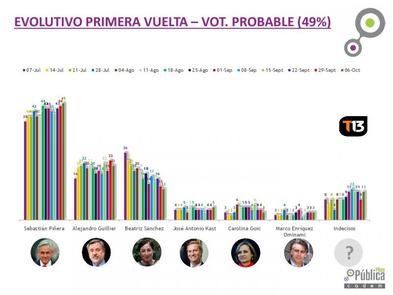 Piñera registra nueva alza y amplio margen contra los otros candidatos — Cadem