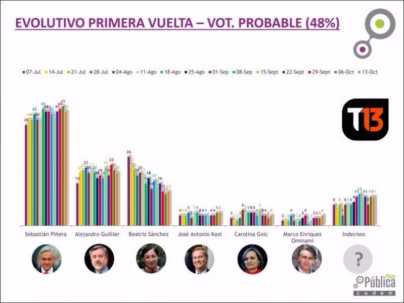 Cadem muestra que Sebastián Piñera continúa liderando las preferencias del sondeo