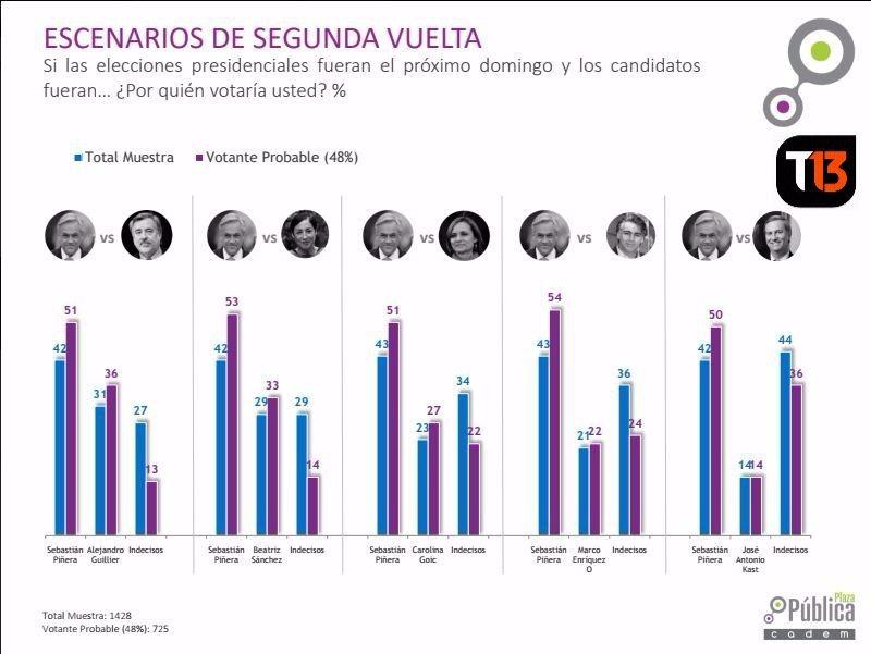 Alejandro Guillier es el candidato mejor posicionado para enfrentar a Sebastián Piñera en el baotaje