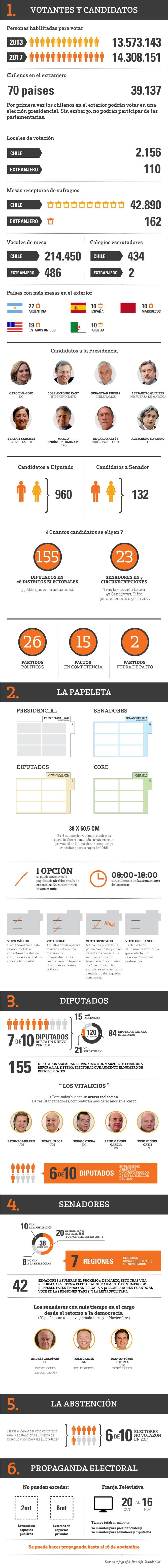 Elecciones presidenciales: revisa infografía con cifras clave