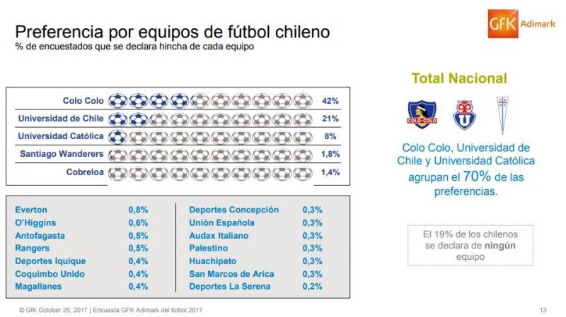 Encuesta Adimark: Colo Colo dobla en fanáticos a la Universidad de Chile