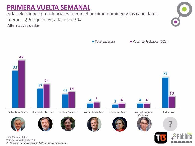 Sebastián Piñera lidera el sonde con un 43% de las preferencias.