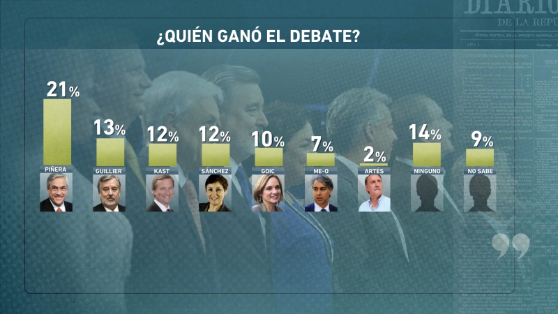 """La mayoría de los encuestados creen que Sebastián Piñera """"gano"""" el debate"""